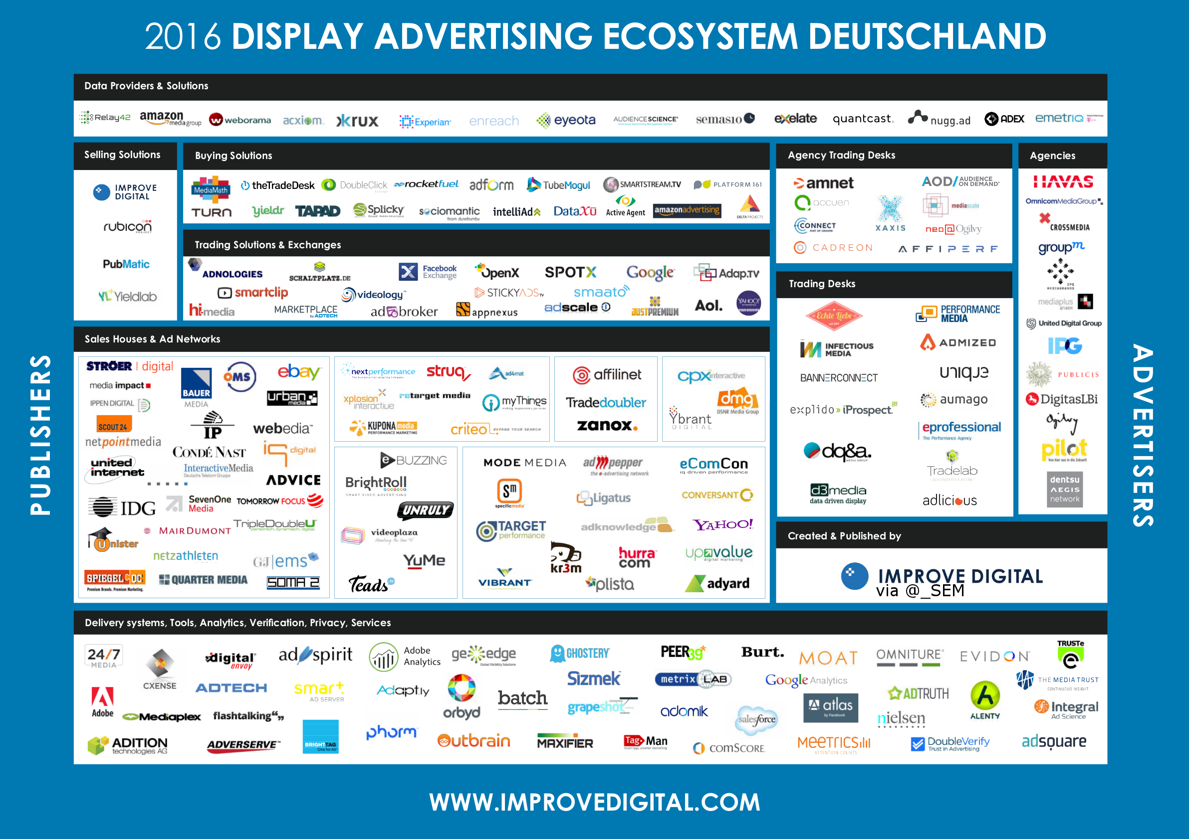 DE VIDEO & DISPLAY ADVERTISING ECOSYSTEM 2016 -- Market Map Germany ...
