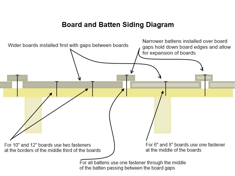Board And Batten Siding Board And Batten Siding Board And Batten Board And Batten Exterior