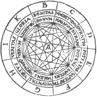 """He was creating an answer-machine. Any question that a Muslim philosopher posed, Llull should be able to classify into different concepts, which would all be represented by different parts of the wheels. By manipulating the wheels, Llull should be able to generate an answer to the question. All questions could be answered in this fashion, Llull believed, and the omniscience of Christianity could be ably demonstrated."""