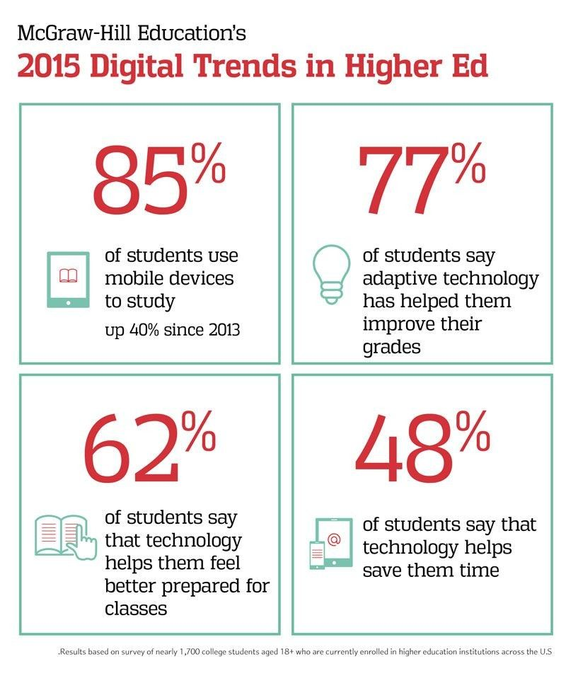 digital trends in higher ed education news trends  statistics on studying habits report new mcgraw hill education research finds more than 80