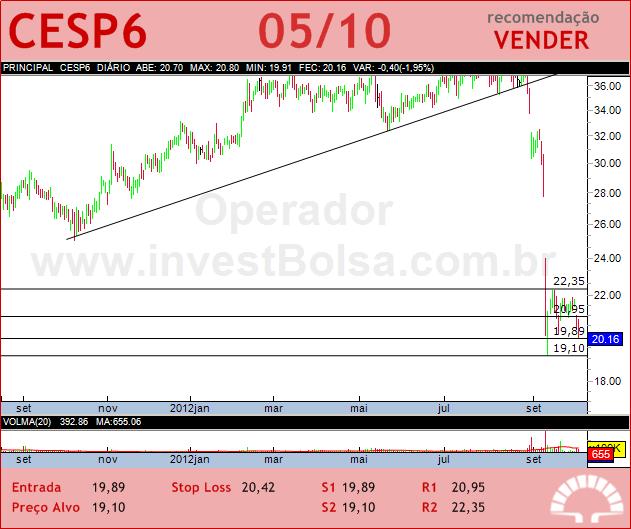 CESP - CESP6 - 05/10/2012 #CESP6 #analises #bovespa