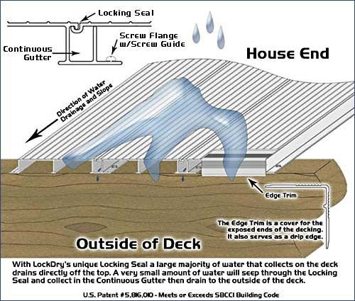 Learn How LockDry® Waterproof Decking Creates A Dry Space Under Your Deck.