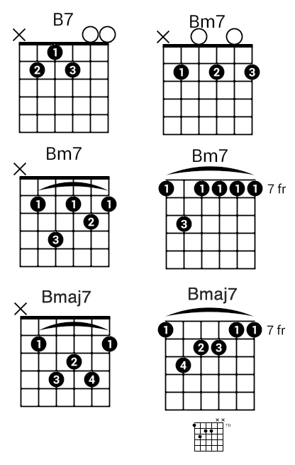B Common Types Of B Chords Part 2 Guitar In 2019 B