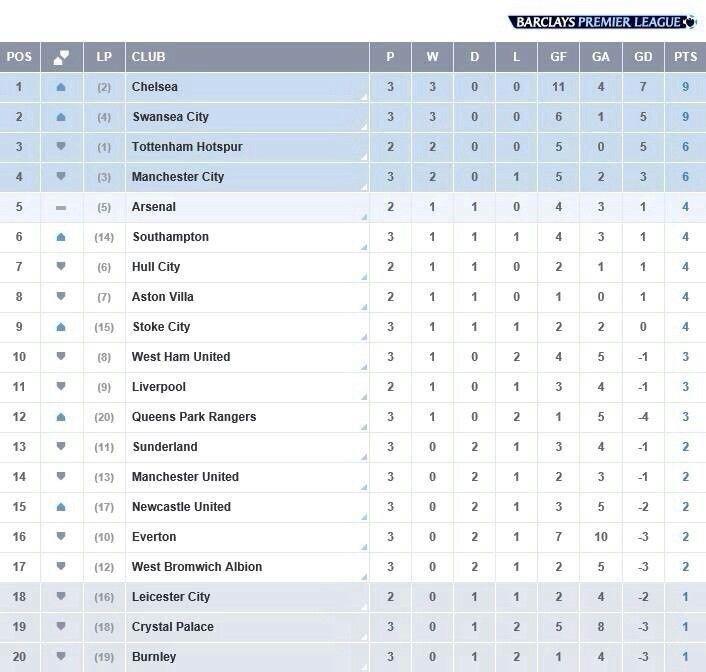 Latest Bpl Table After The Second Week Premier League Barclay Premier League Manchester United