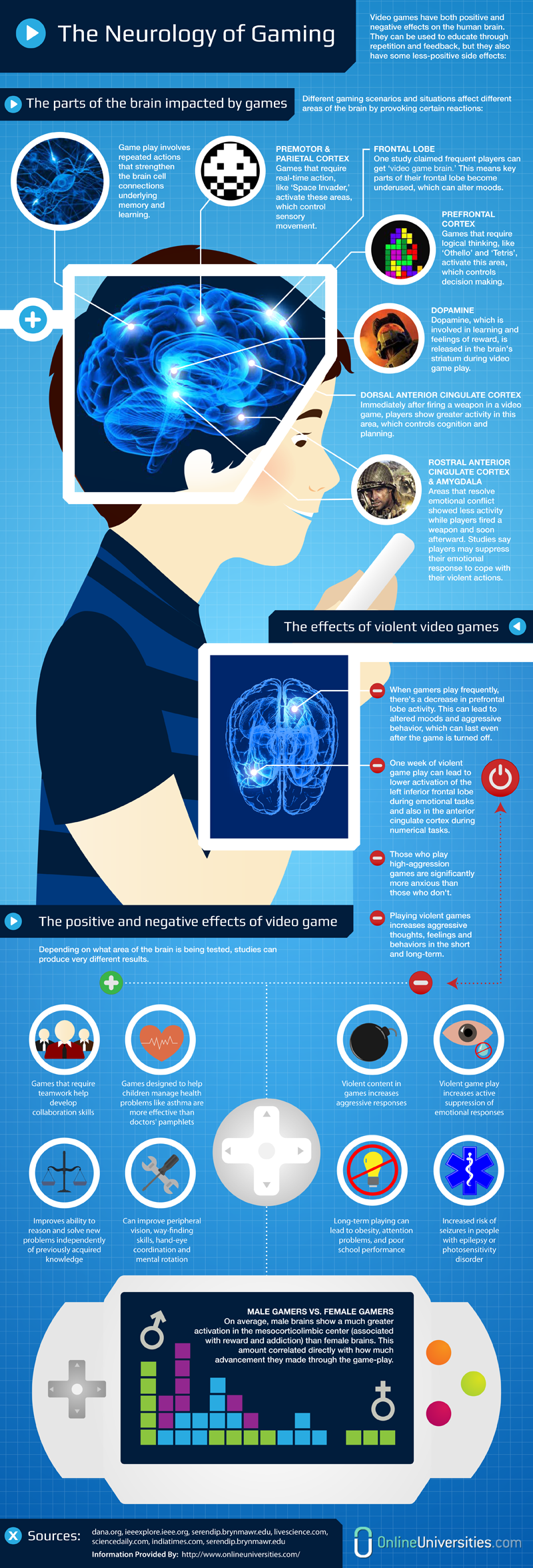The Neurology Of Gaming [INFOGRAPHIC] in 2018 | Infographic Overload ...