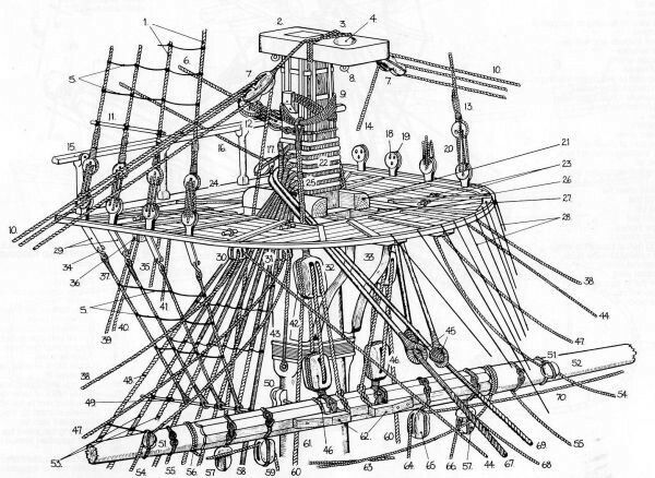 Uss Constitution Rigging Diagram Nordyne Wiring Air Handler Foremast Frigate Pinterest Tall Ships Ship Model Sailing Hms Victory Crow S Nest