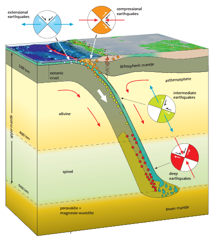 Earthquake Types Depths Earth Science Lessons Earth Science Ap Environmental Science
