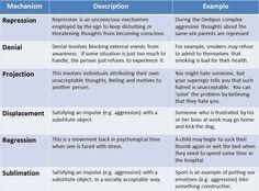 Defense Mechanisms Defense Mechanisms Psychology Nbcot Exam Prep