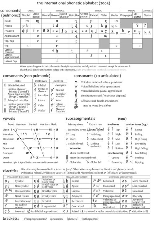 Ipa International Phonetic Alphabet  Speech And Language