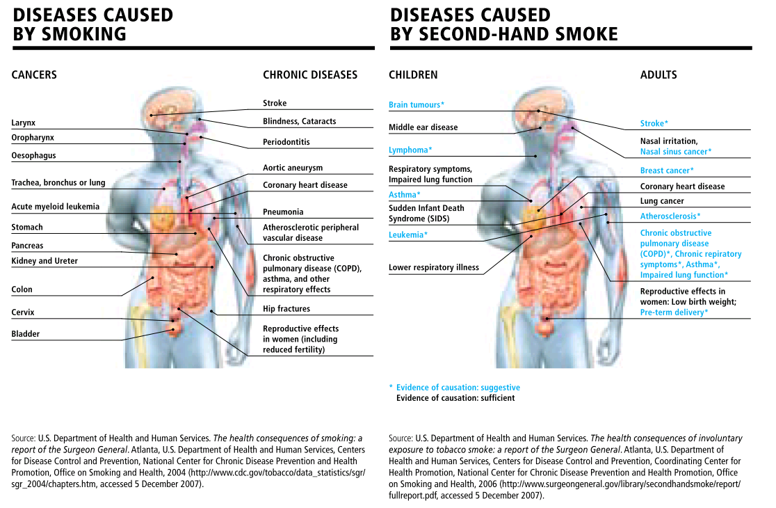 Health Risks of Secondhand Smoke