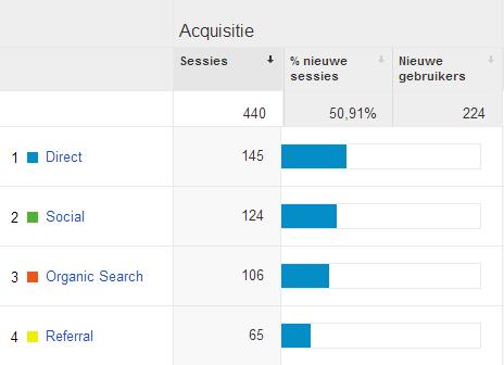 Google Analytics Acquisitie website Lead Benefits. Zoals je kunt zien is er veel traffic naar de website via Social Media kanalen