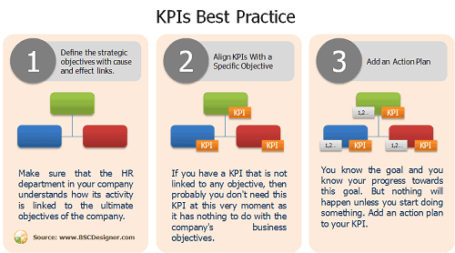 HR KPIs and Talent Strategy Scorecard | Balanced Scorecard ...