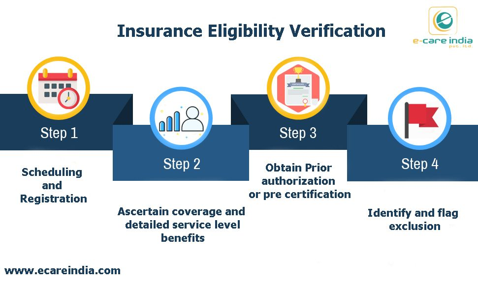 Pin On Insurance Eligibility Verification