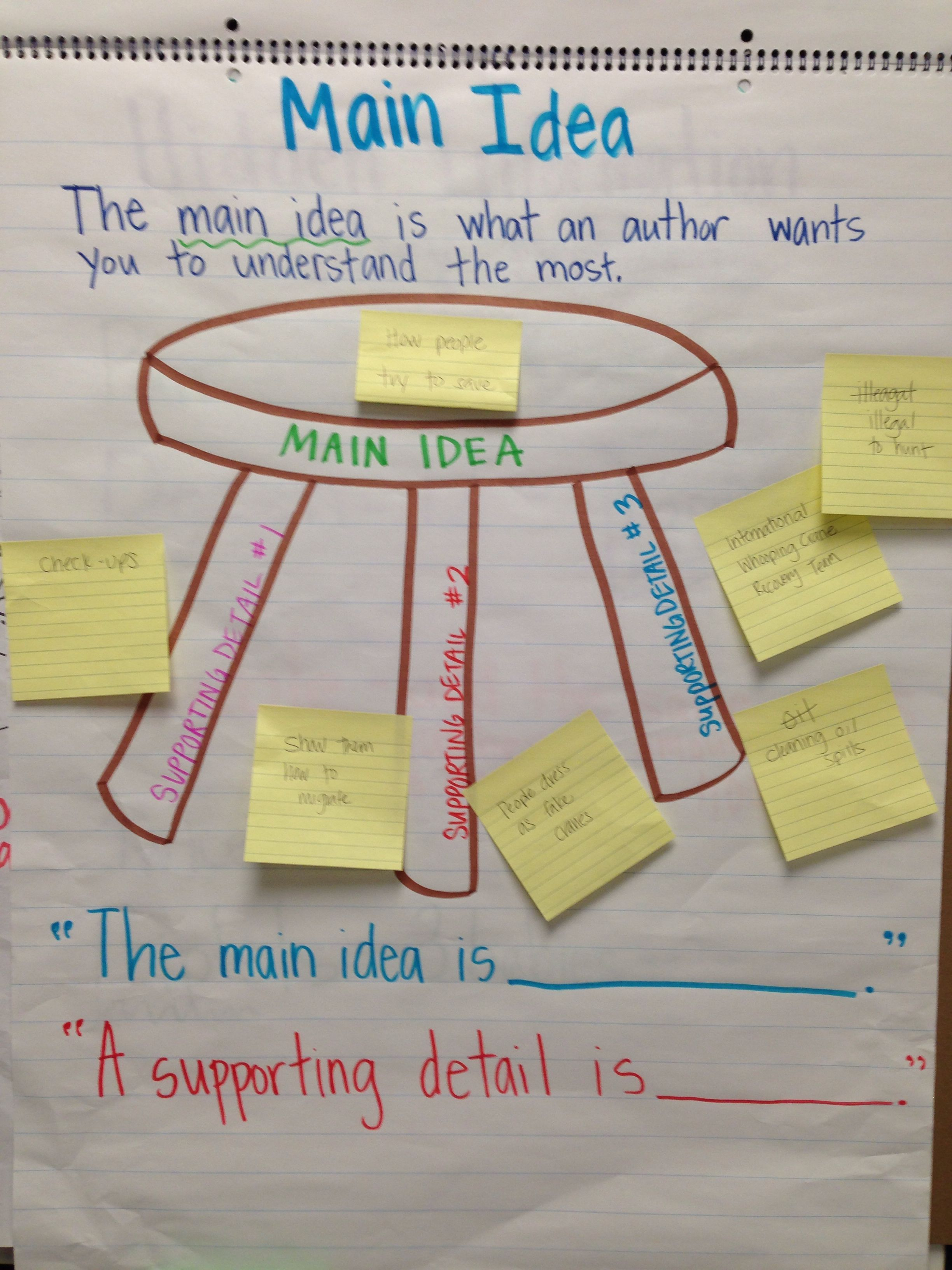 Anchor Chart About Main Idea And Supporting Details For