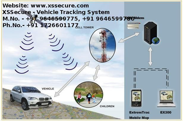 Pin By Conjoinix Xssecure On Vehicle Tracking System