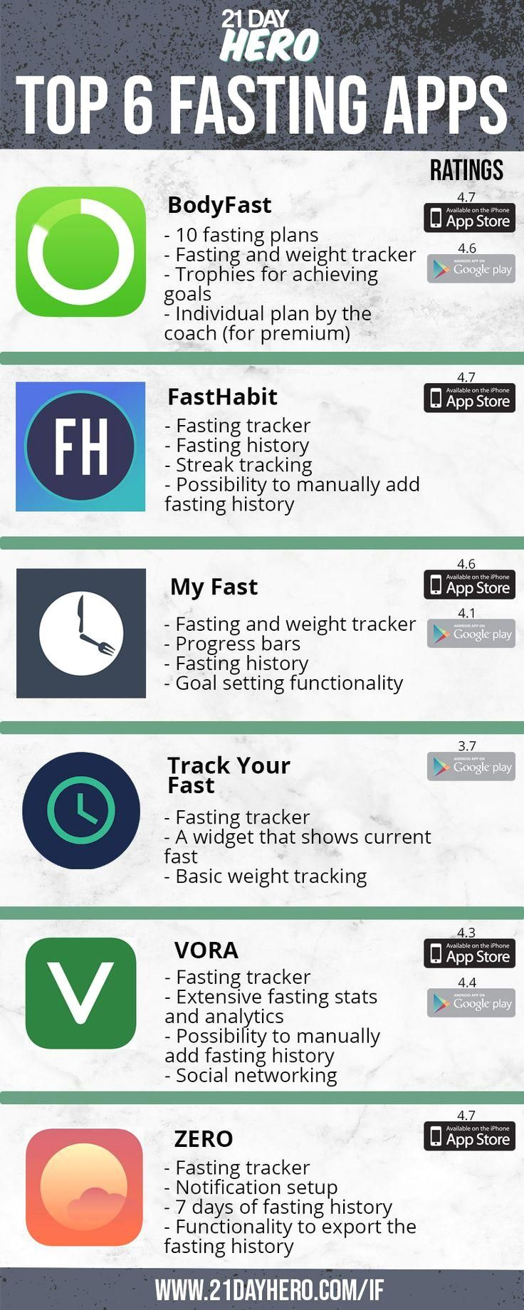 Top 6 Intermittent Fasting Apps Fãs