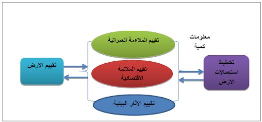 الجغرافيا دراسات و أبحاث جغرافية استخدام منهجية التحليل المكاني في تقييم الملائمة ا Pie Chart Geography Chart