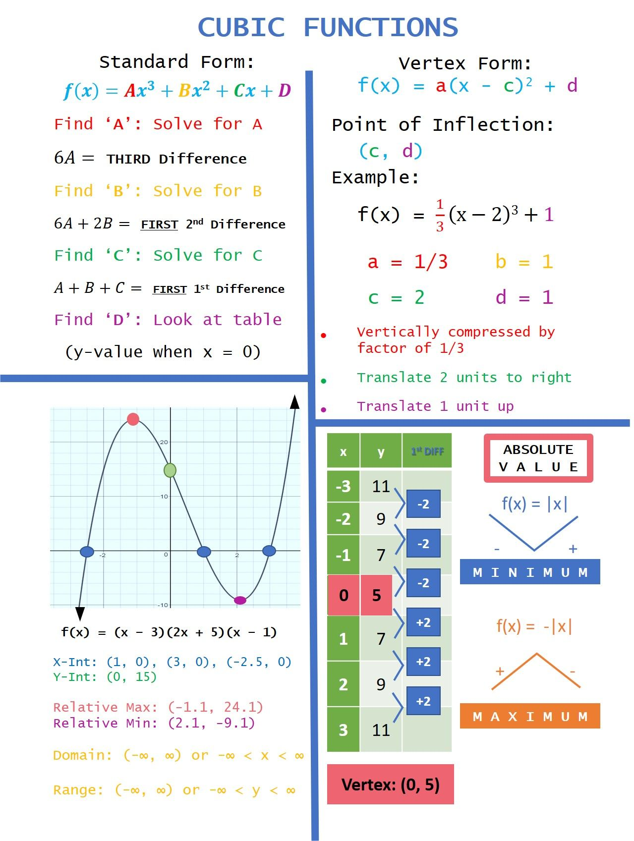 Cubic Functions Anchor Chart In