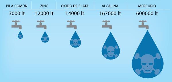 Contaminación Por Pilas Y Baterías Buscar Con Google Pilas Y Baterias Alcalina Baterías