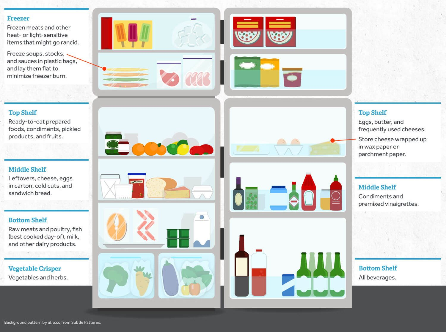 How To Organize Your Refrigerator For Better Food Storage