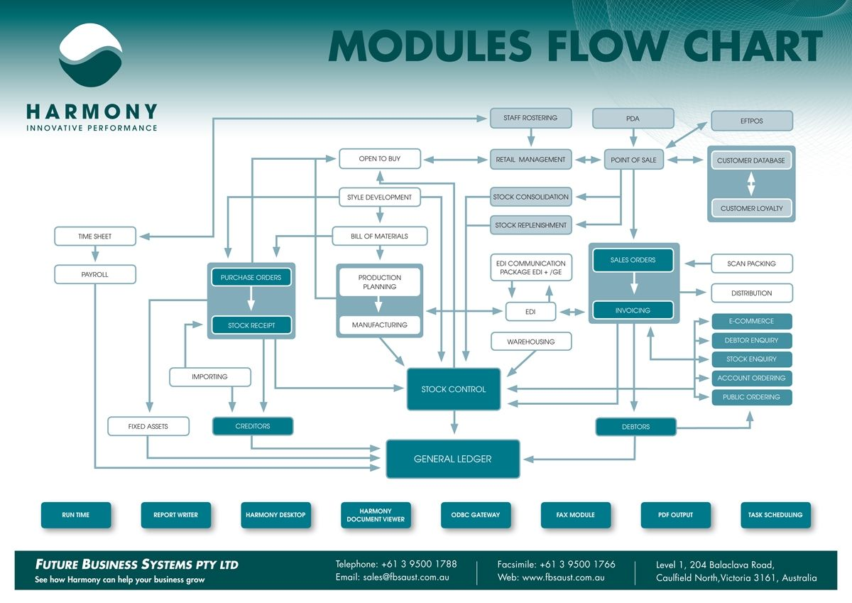 Web Site Flow Diagram