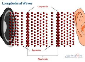Longitudinal Wave Sound