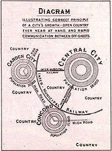 Ebenezer Howard S Influential 1902 Diagram Illustrating Urban