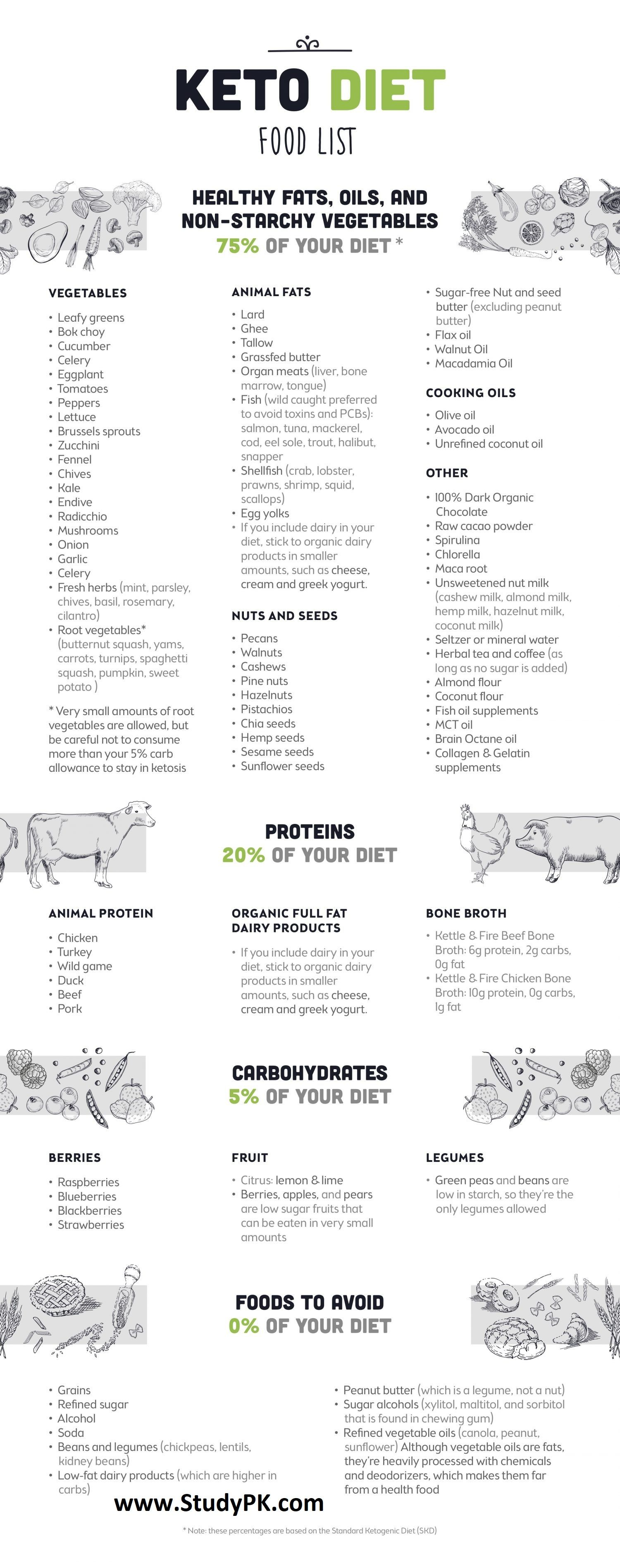 Photo of Keto Diet Food List Spickzettel – NCLEX Quiz