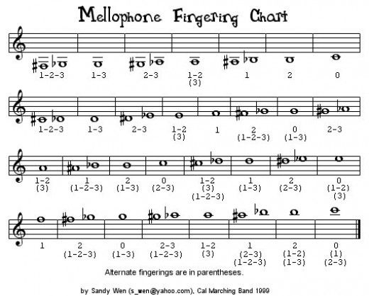 Mellophone All Band French Horn Music Notes Horns Chart Geeks