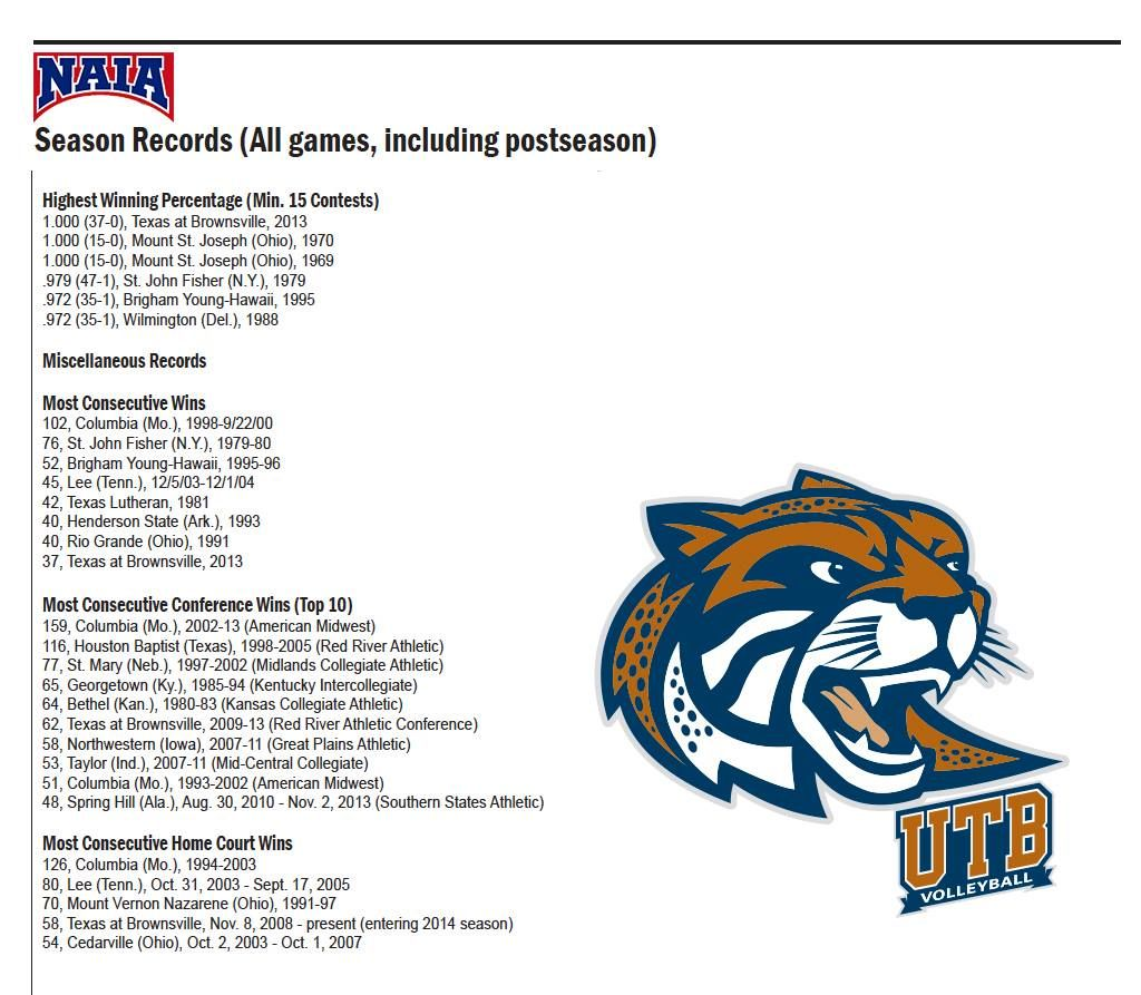 The Naia Has Just Updated The Record Books And The Utb Women S Volleyball Team Records Are Rising Still A Lot With Images Women Volleyball Volleyball Team St John Fisher