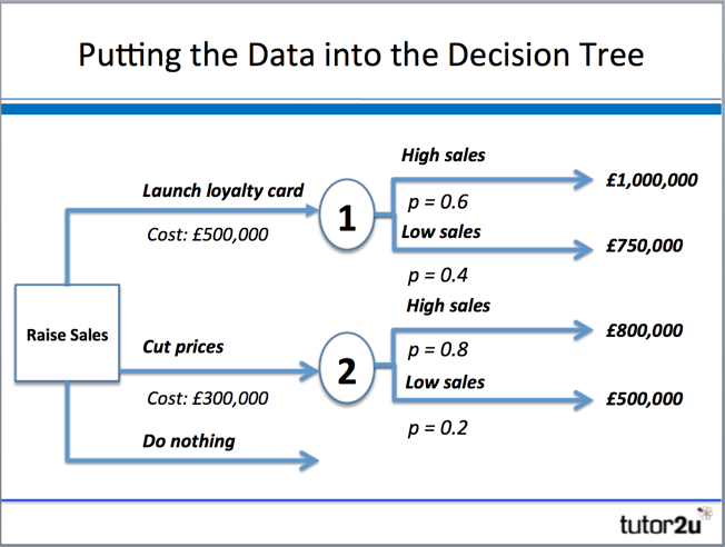 decision trees for decision making essay Machine learning mastery making developers  decision trees also provide the foundation for  how to implement the decision tree algorithm from scratch in.