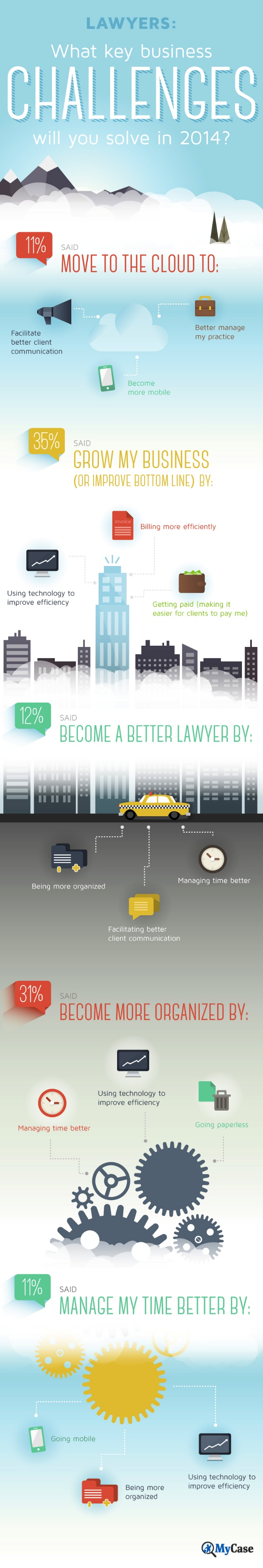 2014 Key Business Challenges For Lawyers