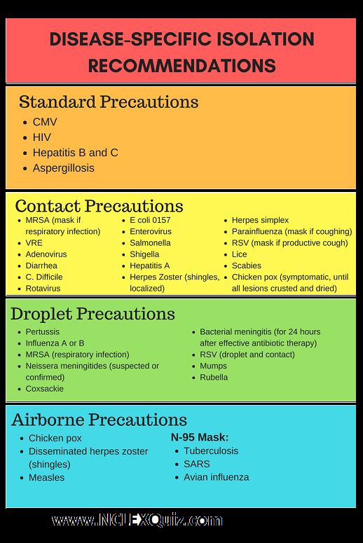 Isolation Precautions Mnemonics Cheat Sheet - NCLEX Quiz #nursingstudents