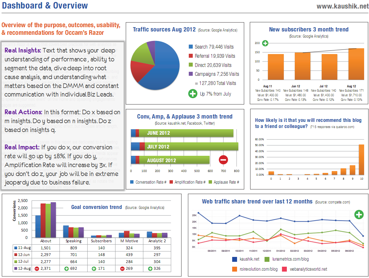 Digital Dashboards: Strategic U0026 Tactical: Best Practices, Tips, Examples  Competitive Analysis Report Example