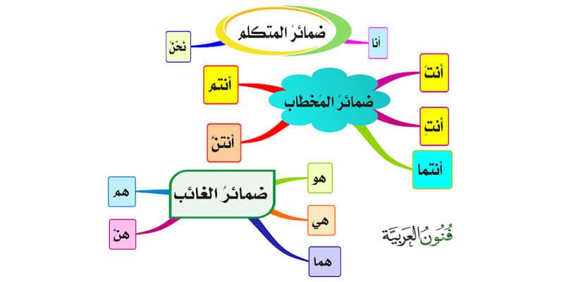 3 من أهم أنواع الضمائر في اللغة العربية تعرف على أهم حالاتها وإعرابها Map Map Screenshot
