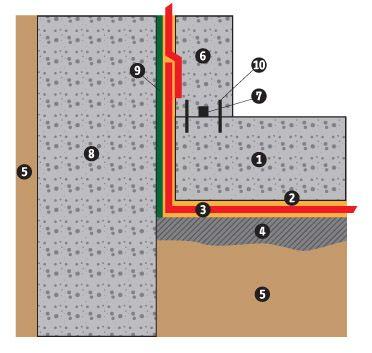 Risultati immagini per impermeabilizzazione con bentonite