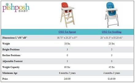 OXO Tot Seedling High Chair Vs OXO Tot Sprout