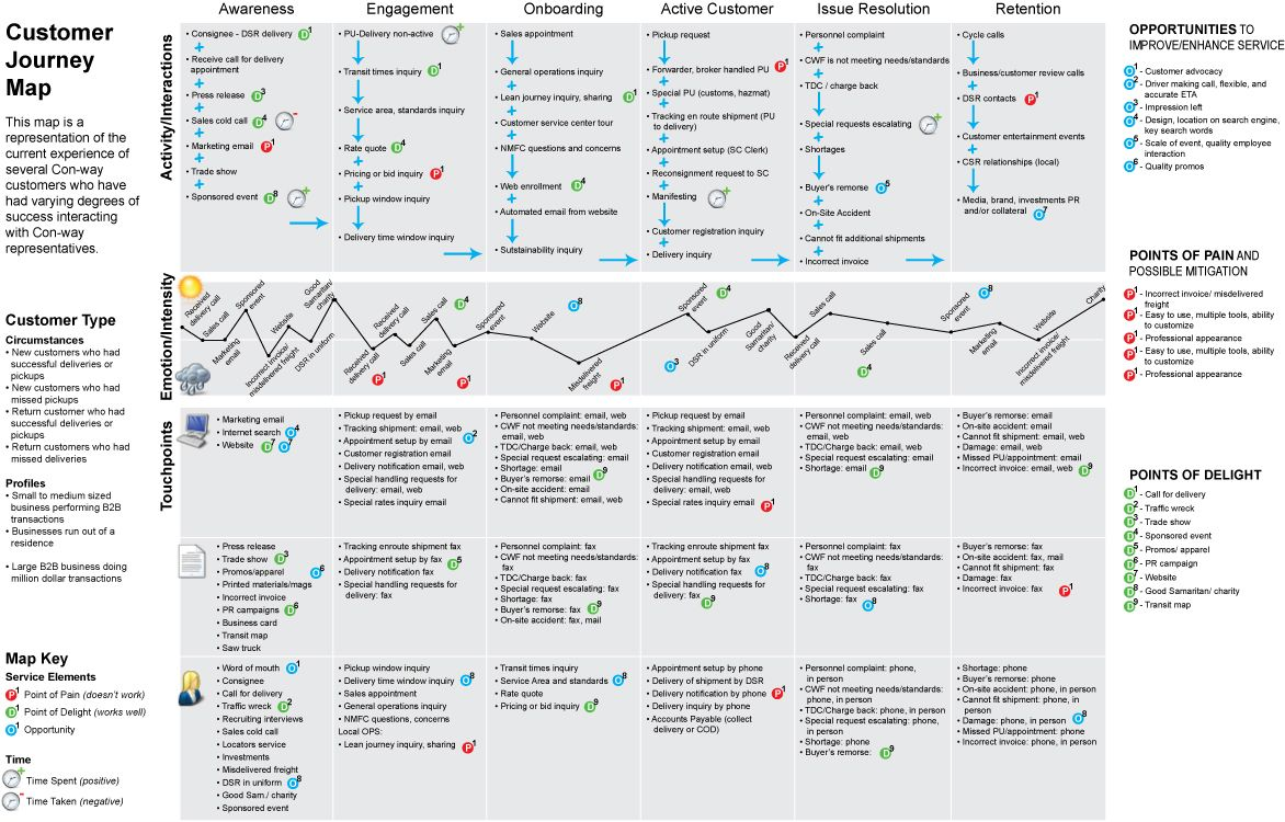 Customer Journey Map UX Customer Journey Experience Mapping - Experience mapping software
