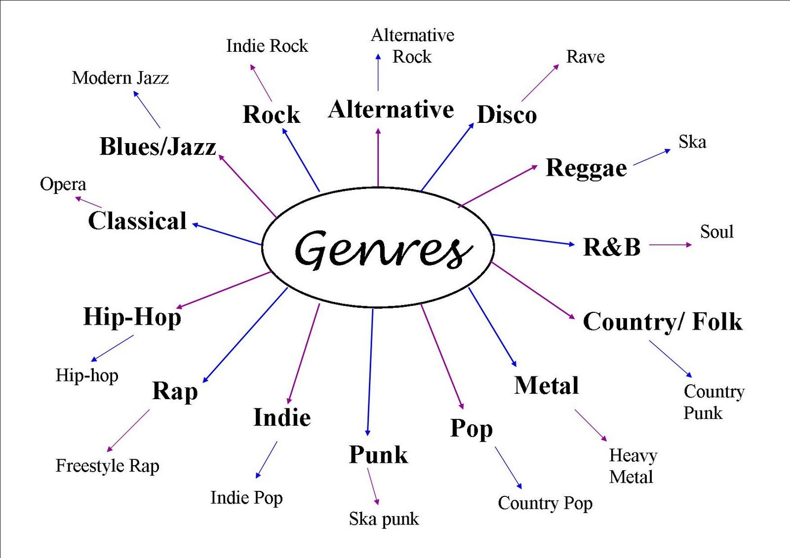 genres genre types music different type map metal rap mind main magazine research punk movie musicals ska google