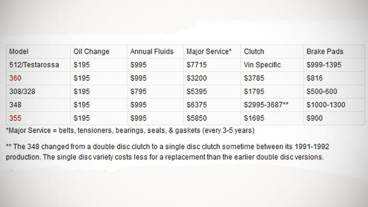 Is Used Ferrari Service Really That Expensive Ferrari Oil Change Washer Fluid
