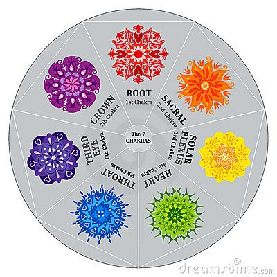 7 Chakras Color Chart With Mandalas Stock Images - Image 15854894