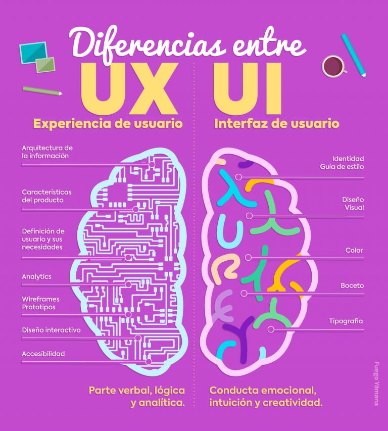 UX: Qué es el diseño de experiencia de usuario, de interfaz y de interacción (UX, UI, IxD) – Apuntes de Programación
