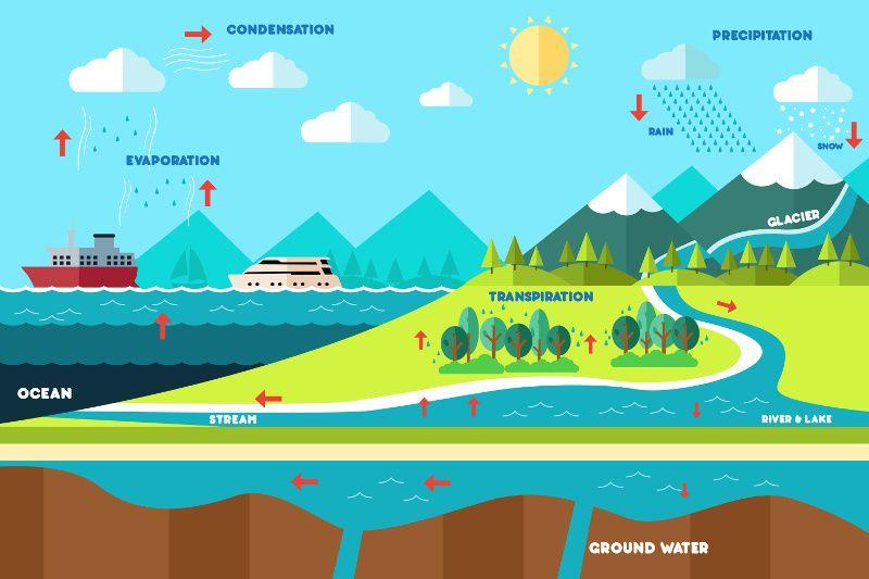احتیاج در جمیع موجودات و حوادث   Water cycle diagram ...