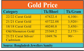 Gold Rate Today Gold Rate Gold Rate Per Gram Today 1 Gram Gold Rate 1 Gram Gold Rate Today Gold Rate Per Gram Gold Price In 2020 Today Gold Rate Gold Rate Silver Rate