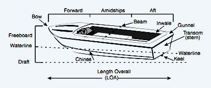 Terms Of Boats Partforwarddraftchinesgunnelinwale
