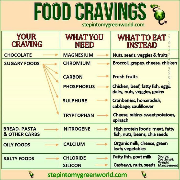 Food cravings Check out some great recipes incorporating these - food calorie chart