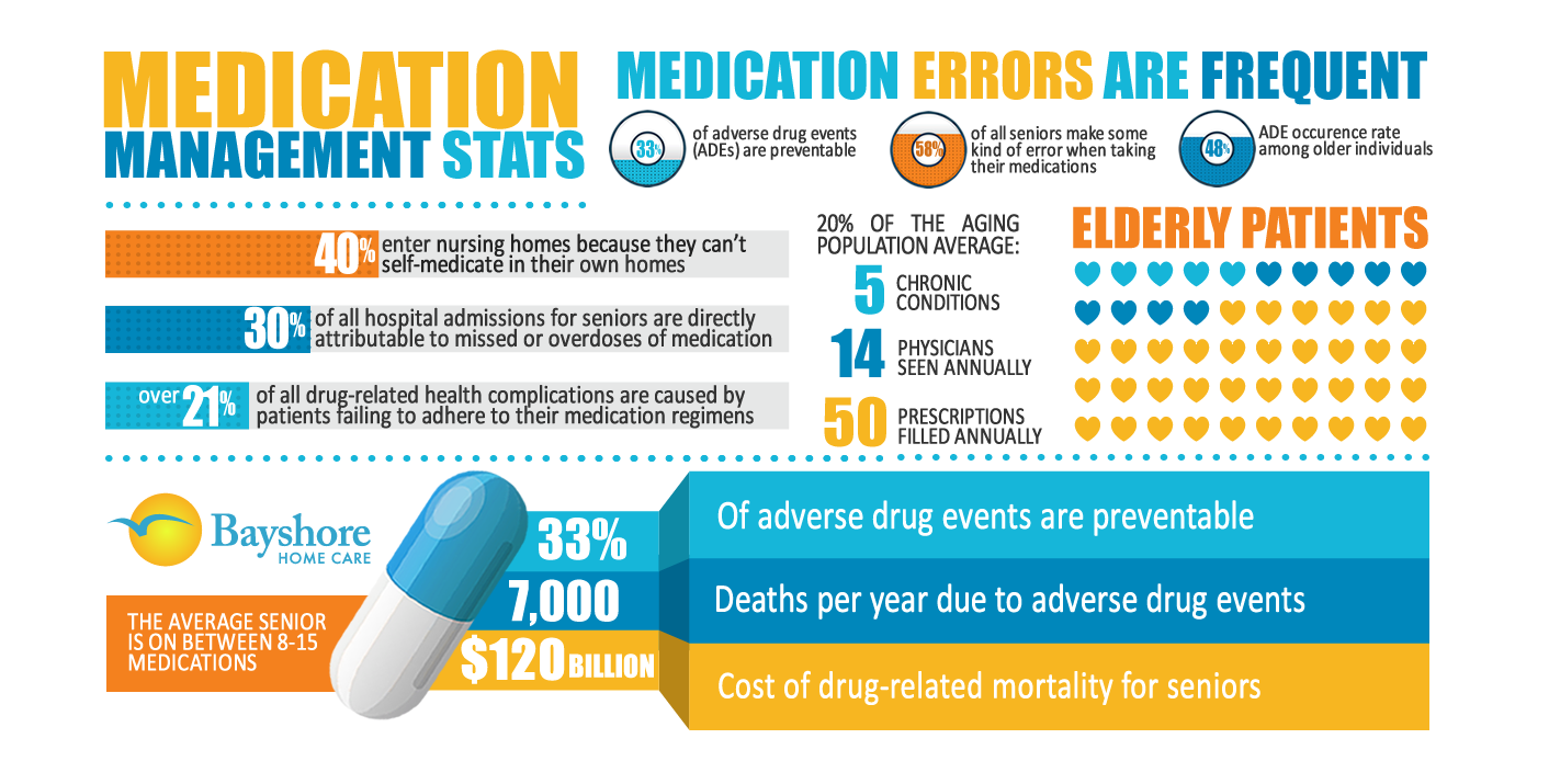 Medication Management Services Medication management