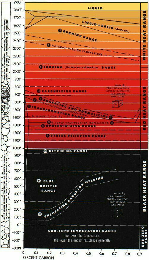 Steel Forging Temperature Chart Metal Working Forging Metal Blacksmithing