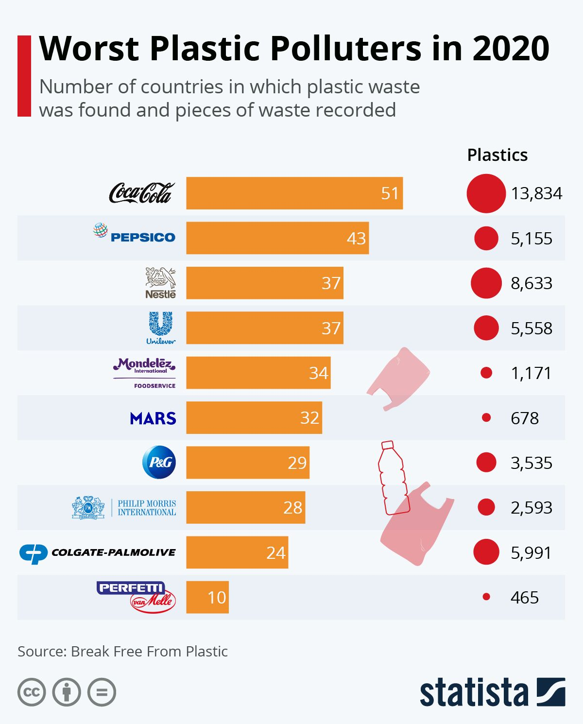 Infographic Worst Plastic Polluters In 2020 Infographic Infographic Health Infographic Marketing