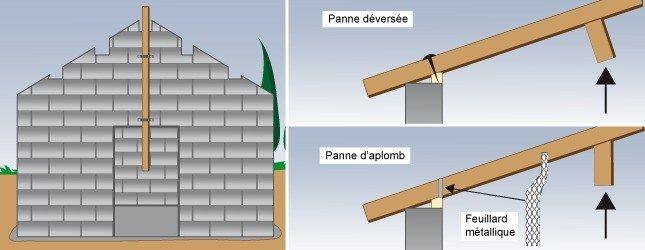 Good Construire Abri De Jardin En Parpaing